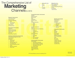 Marketing Channels 2013